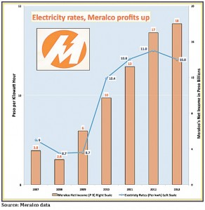 Meralco's been raking it in: Why?