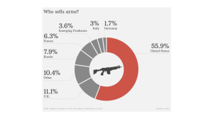 141212092057-arms-trade-who-sells-1024x576